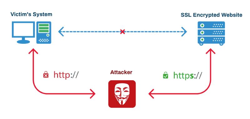 Tấn công chứng chỉ SSL