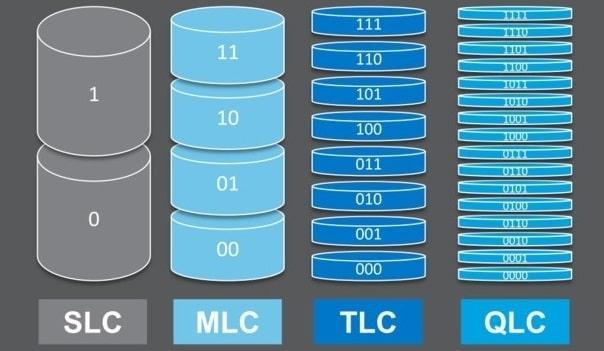 Phân loại SSD trên thị trường
